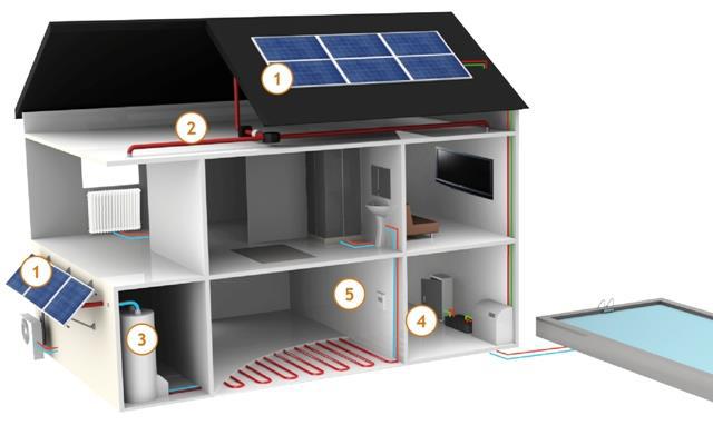 Schéma d'une maison avec installation Cogen'Air - installateur panneaux solaire en Normandie - E'solaire